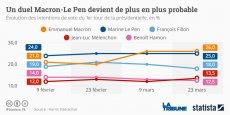 Jean-Luc Mélenchon profite d'une certaine dynamique et devance Benoit Hamon dans un nouveau sondage, d'Harris Interactive cette fois, le 23 mars. Par ailleurs, selon cette enquête, Emmanuel Macron et Marine Le Pen font la course en tête alors que François Fillon continue de reculer et ne serait plus en position pour se qualifier pour le second tour.