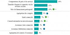 Les services financiers en ligne les plus utilisés par les Français sont les comparateurs, les cagnottes et le crowdfunding selon l'enquête publiée par le cabinet Deloitte. La notoriété des innovations proposées par les startups de la finance a nettement augmenté en un an.