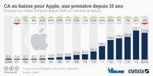 Graphique Apple