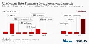 L'annonce du plan de départs volontaires chez SFR s'inscrit dans une vague de réduction d'effectifs dans plusieurs groupes français depuis le début de l'année. (graphique/Statista*).