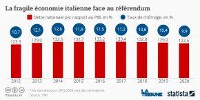 Va-t-on vers une nouvelle crise des taux italiens ?