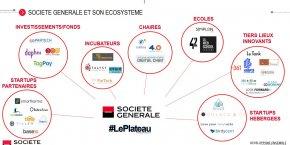 La Société Générale a tissé des liens avec des fonds, des tiers lieux, des écoles, des startups, etc.