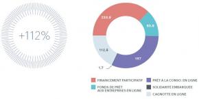 Le financement par la foule, crowdfunding et crowdlending, continue de séduire tant les porteurs de projet que les investisseurs, selon le baromètre KPMG-FPF.