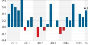 La croissance de la france