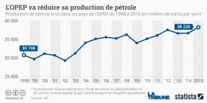 Graphique barils statista pétrole