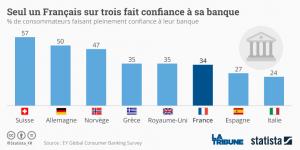 graphique statista banque