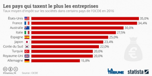 L'impôt sur les sociétés dans les pays de l'OCDE