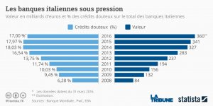 Graph banques italiennes