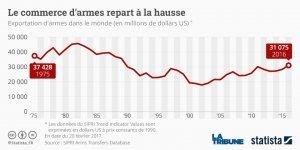 graphique exportations armes Statista