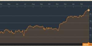 Dow Jones à 21 000 points