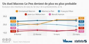 Graph intentions de vote