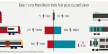Côté bus, les Londoniens demeurent nettement plus avantagés que les Parisiens.