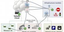 YoGoKo : les voitures dialoguent avec les infrastructures routières