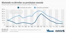 Graphique Statista illustrant les ventes de consoles Nintendo entre 1999 et 2016