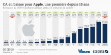 Graphique Apple