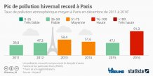 Graphique statista pollution Paris