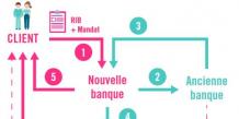 mobilité bancaire loi Macron schéma