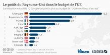 Brexit, Statista, Top 10 des pays contributeurs budget UE,