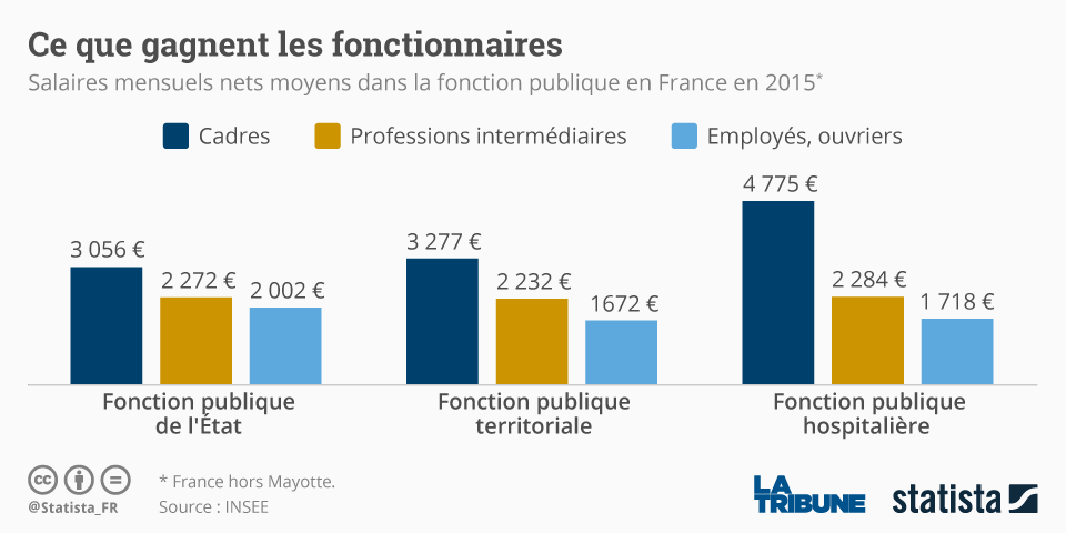 Pour Les Fonctionnaires Pas De Hausse Generale Des Salaires En 2019