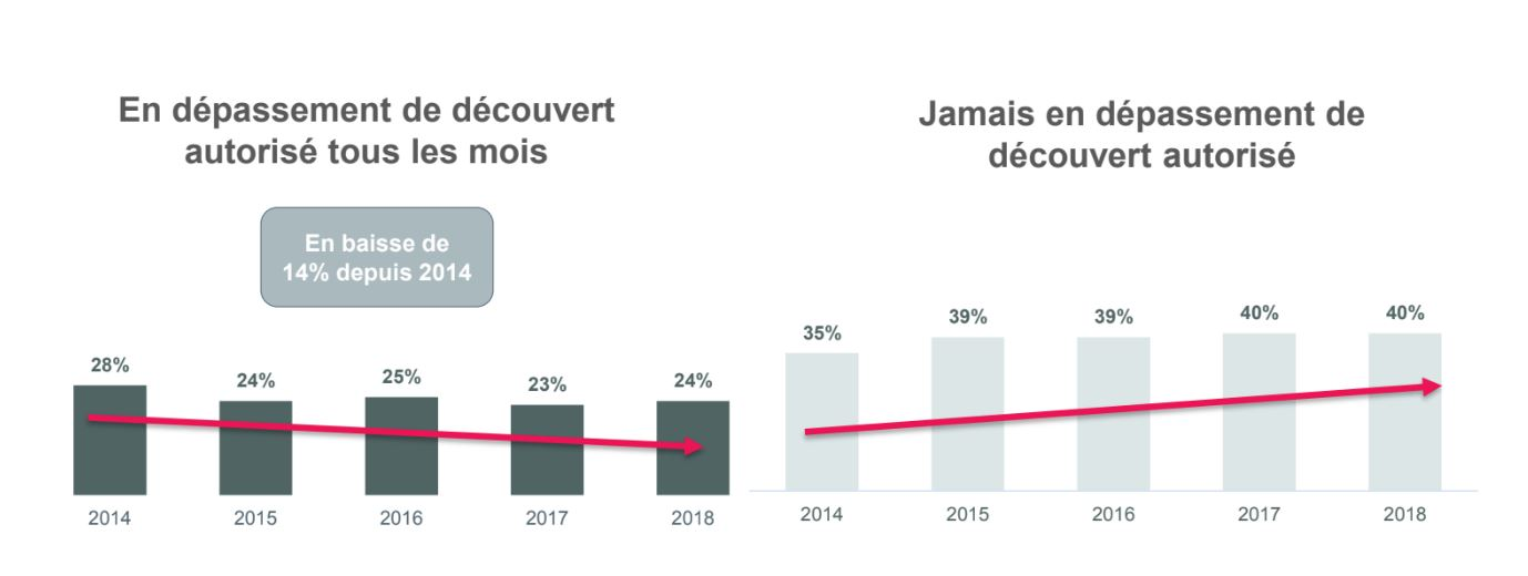 Decouvert Bancaire Pres D Un Francais Sur 4 Dans Le Rouge Une Fois