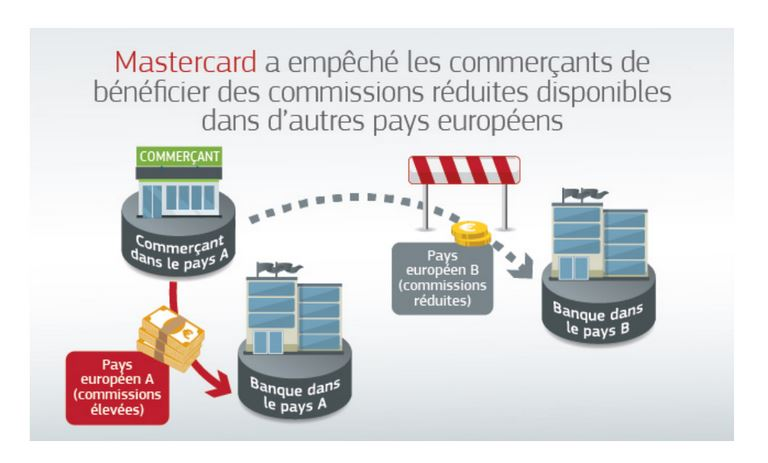 Mastercard écope de 570 millions d'amende de Bruxelles