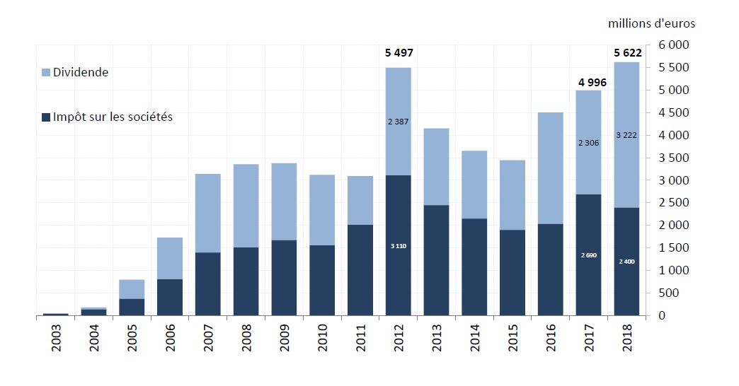 La Banque de France va verser 5,6 milliards à l'Etat, un record