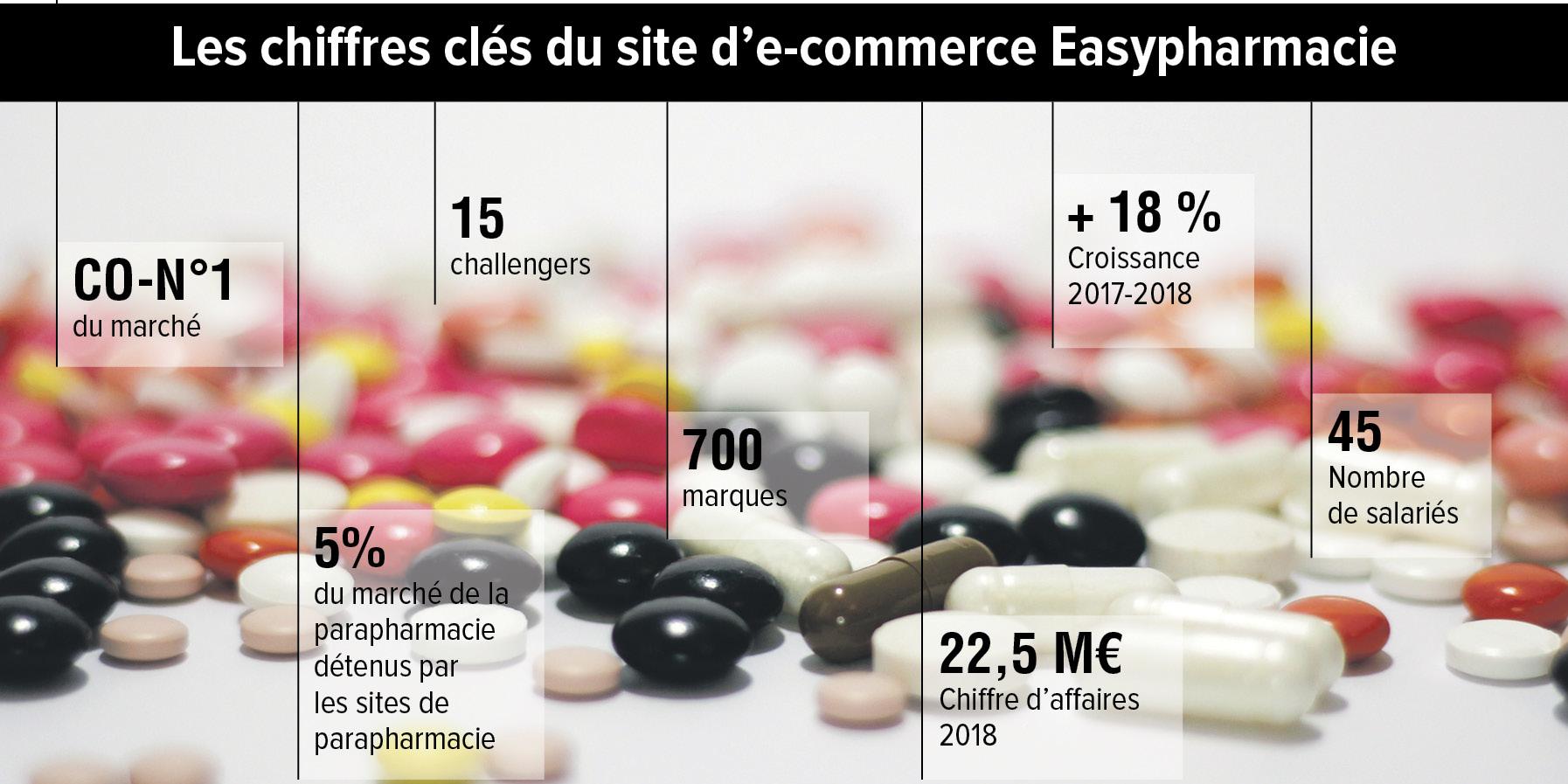 Easyparapharmacie perfectionne le modèle de la santé discount