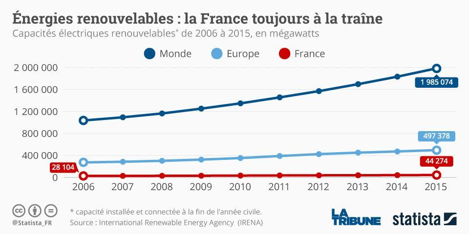 Très Energies renouvelables : le monde bascule, la France patine PP16