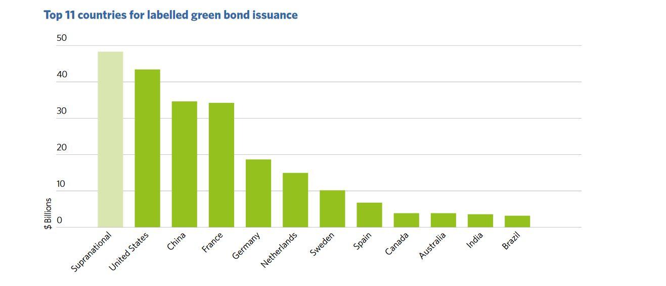 La France numéro 3 mondial durable de la finance verte