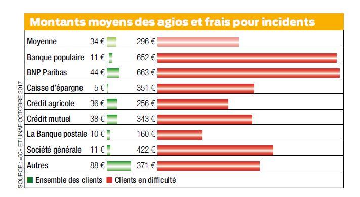 Frais Bancaires Des Milliards Sur Le Dos Des Clients En Difficulte