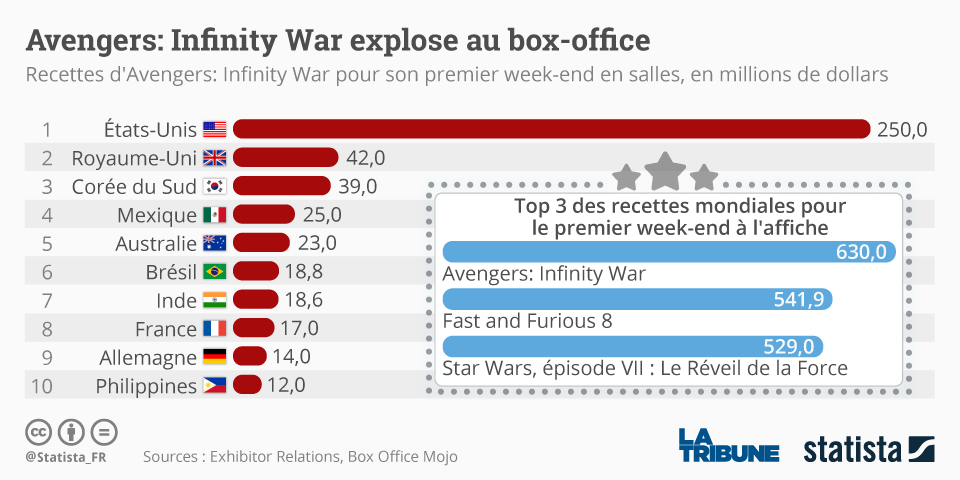 Avengers infinity war explose le box office mondial en un week end - Box office cinema mondial ...