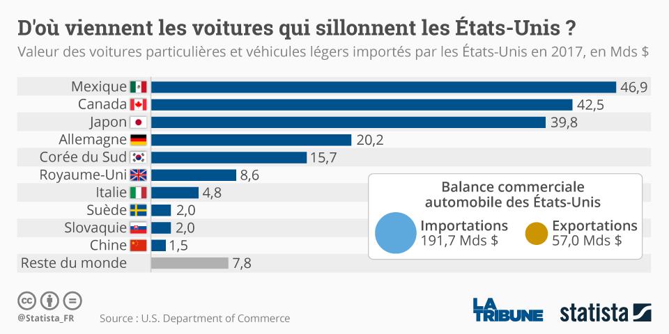 Statista importation US automobiles voitures et véhicules légers aux États-Unis en 2017 par pays de provenance