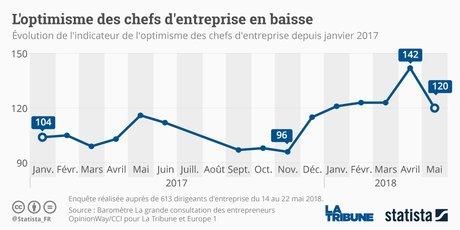 Statista, baromètre Optimisme des chefs d'entreprise, La grande consultation, CCI France-La Tribune-OpinionWay-Europe1