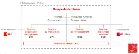 Caisse des Dépôts Banque Territoires