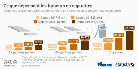 Statista, tabac, dépenses des Français, cigarettes