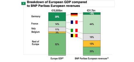 BNP Paribas Allemagne Europe PIB PNB