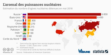 Statista, arsenal nucléaire