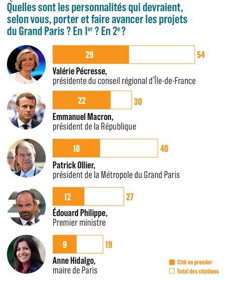 Sondage Elabe, personnalités qui devraient porter le projet du Grand Paris