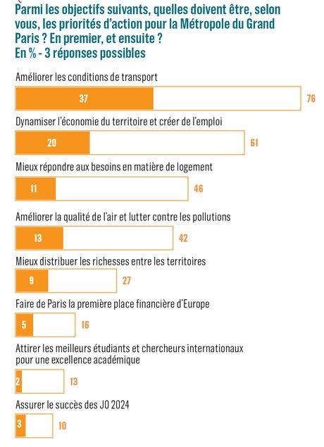 Sondage Elabe, priorités d'action du Grand Paris