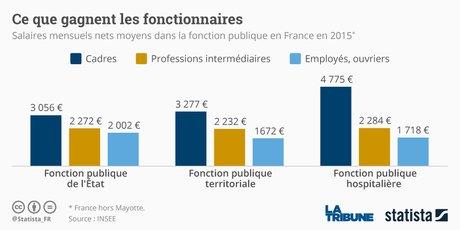 Salaires des fonctionnaires en 2015