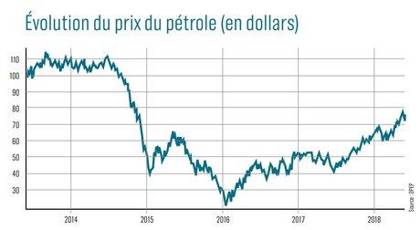 Evolution du prix du pétrole (en dollars)