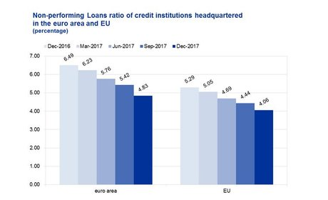 Créances douteuses NPL BCE