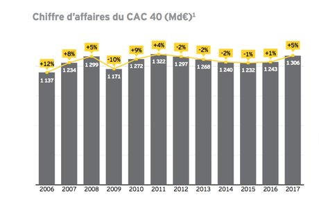 CAC 40 Chiffre d'affaires 2017 EY