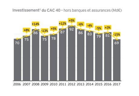 CAC 40 investissement 2017 EY