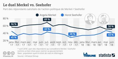 Statista, Merkel-Seehofer, popularité, CSU-CDU, coalition, Allemagne