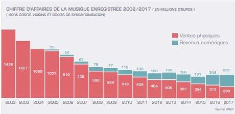 Snep CA musique 2002-2017