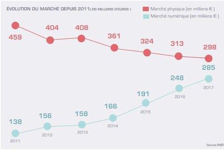 Evolution marché musique 2011-2017