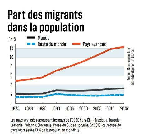 migrants-dans-la-population
