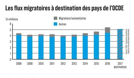 migratoires-a-destination