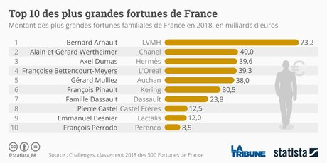Statista, grandes fortunes, Top10,